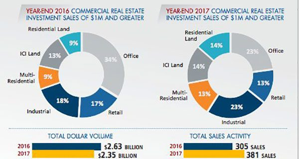 Calgary commercial real estate activity on upswing: report