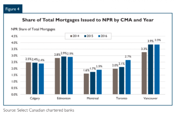 Non-permanent residents most likely to hold mortgages in Canada's major centres