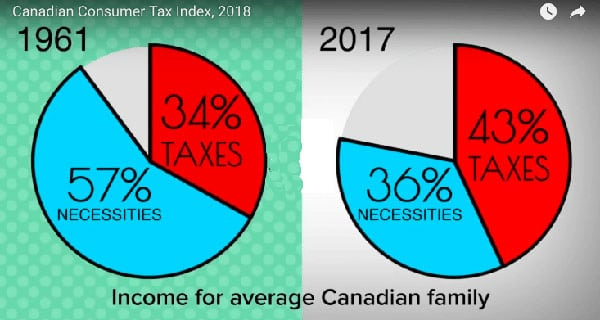 Canadians pay a whopping 2,112% more in taxes now than in 1961