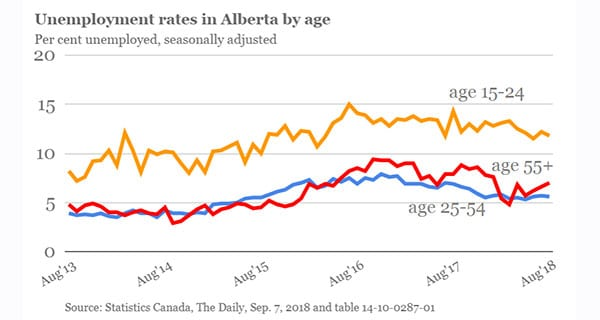 Young Albertans still struggling to find jobs: ATB
