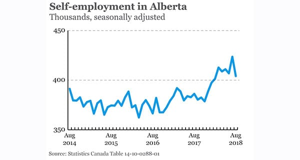 Self-employment on the rise in Alberta