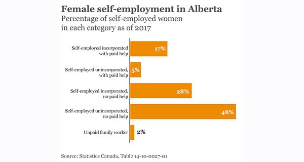Women account for one-third of all self-employed jobs in Alberta