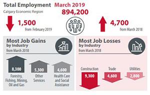Calgary job gains